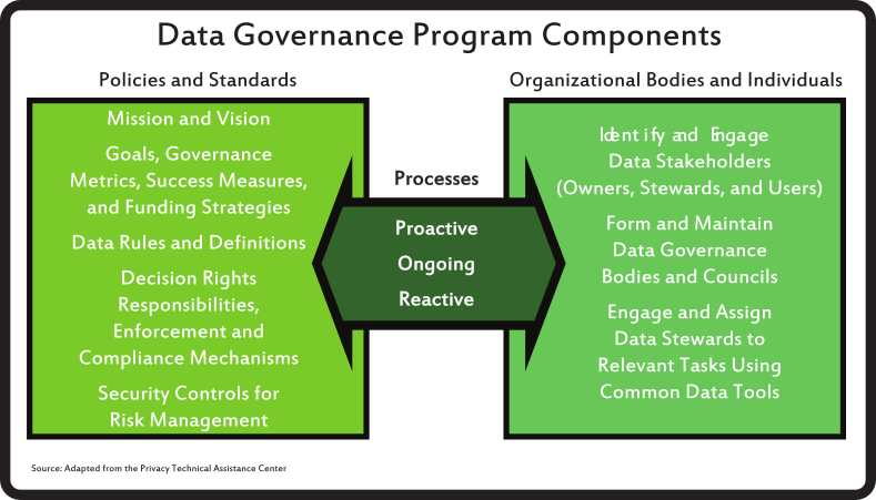 Data Governance Program Components