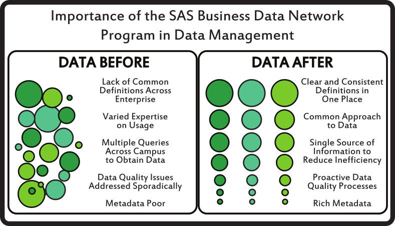 Importance of SAS BDN Program in data management