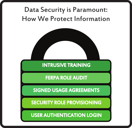 Data security is paramount